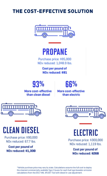 Cost Effective Solution of Propane Compared to Diesel and Electric Fuel Buses